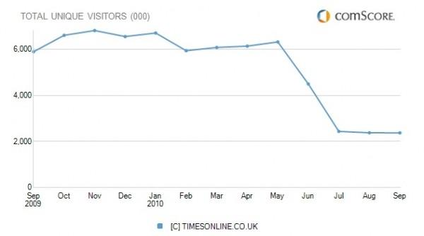 20101102_times-uk-chart