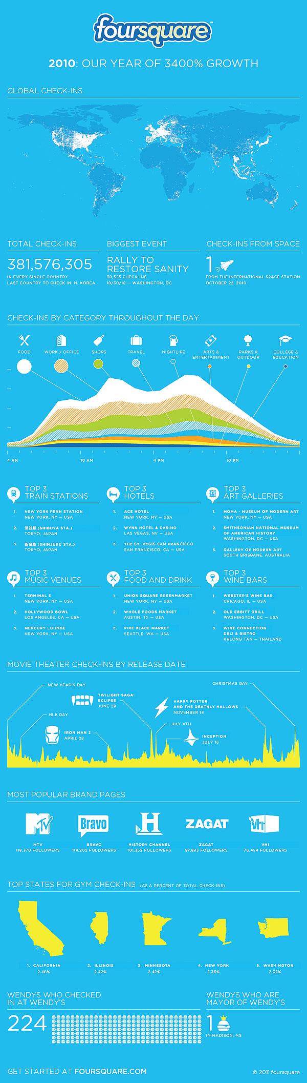 Результаты Foursquare за 2010 год