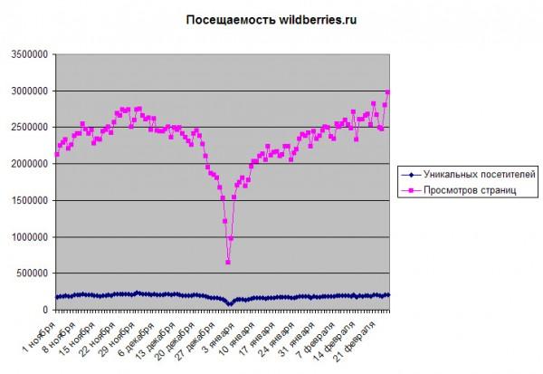 Посещаемость Wildberries.ru