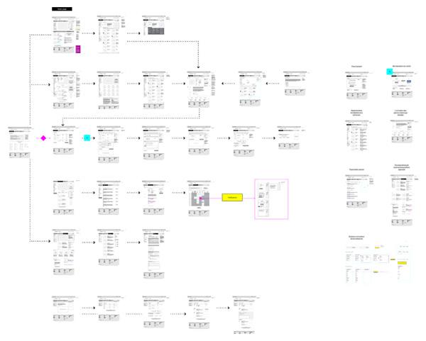 Схема спроектированных страниц
