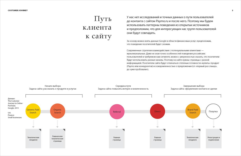3. Подводим к идее, что сайт должен решать разные задачи в зависимости от его позиции на пути посетителя